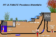 rtpondlesswaterfalls
